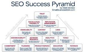 Why Your Business Needs Perfect Strategy Of SEO